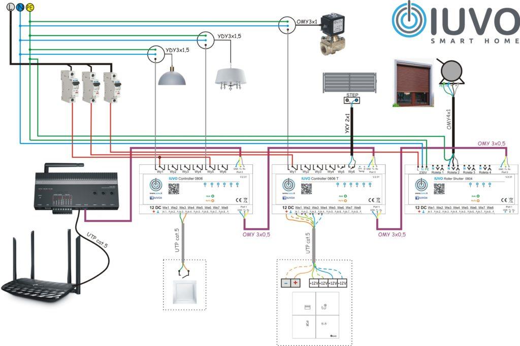 Schemat ideowy połączenia modułów IUVO.
